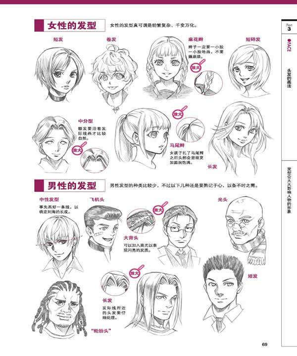 动漫人物脸部画法步骤