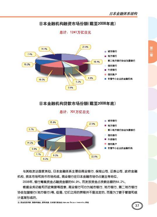 日本金融体系结构(2)